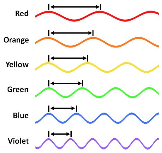 Color-Wavelengths
