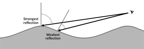 Fresnel-Diagram