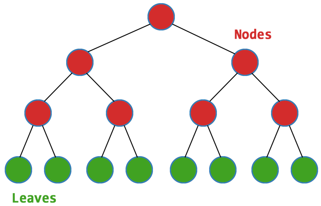 Binary Space Partition Tree Nodes and Leaves