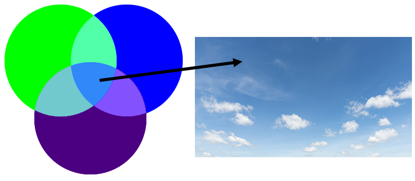 Mix of colors showing sky blue as a result of mixing purple, blue, and green