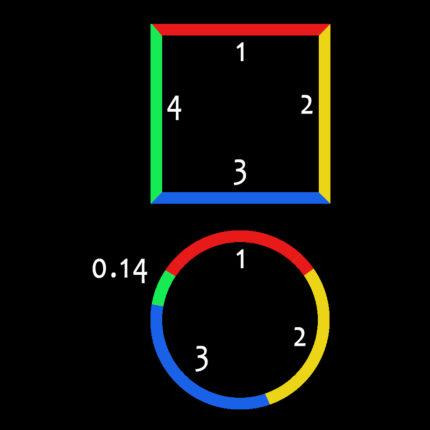 pi circumference circle square